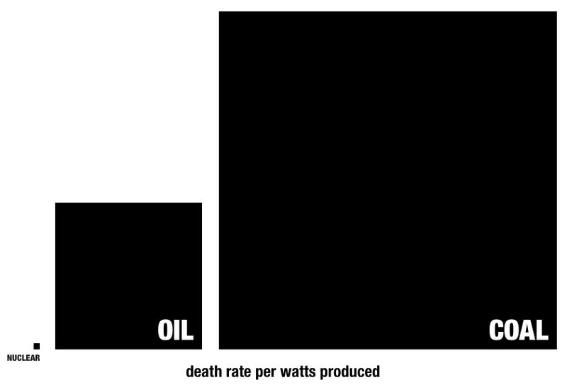 death rate per watts chart